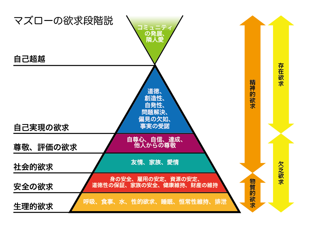 マズローの欲求5段階説を解説!生理・安全・社会的・尊厳・自己実現・自己超越